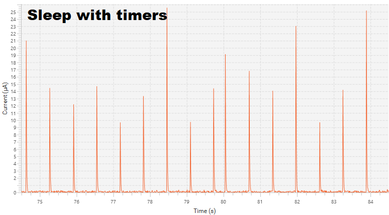 Sleep (timers are active)